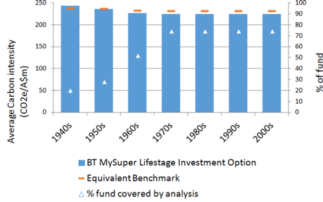 Emission intensity in BT MySuper Lifestage options vs Benchmarks.  1940s: 242.9 - 239.6; 1950s: 235.8 - 237.9; 1960s: 227.2 - 233.8; 1970s: 224.1 - 232.8; 1980s: 224.1 - 232.8; 1990s: 224.1 - 232.8; 2000s: 224.1 - 232.8