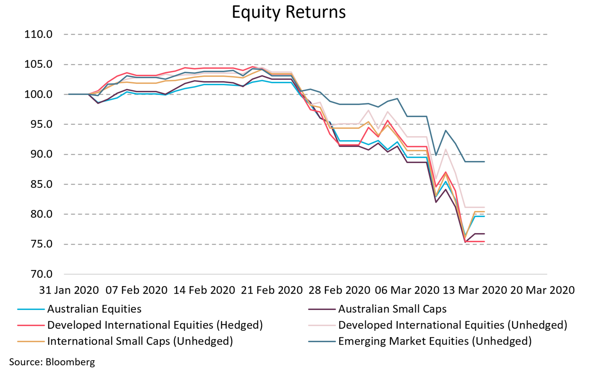 This charts displays the significance of the recent market sell-off, being on average over 25% for equity markets.