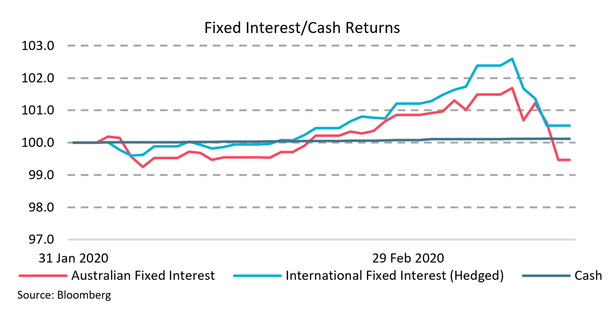 This charts displays the significance of the recent market sell-off, being on average a range of 2% for Fixed interest