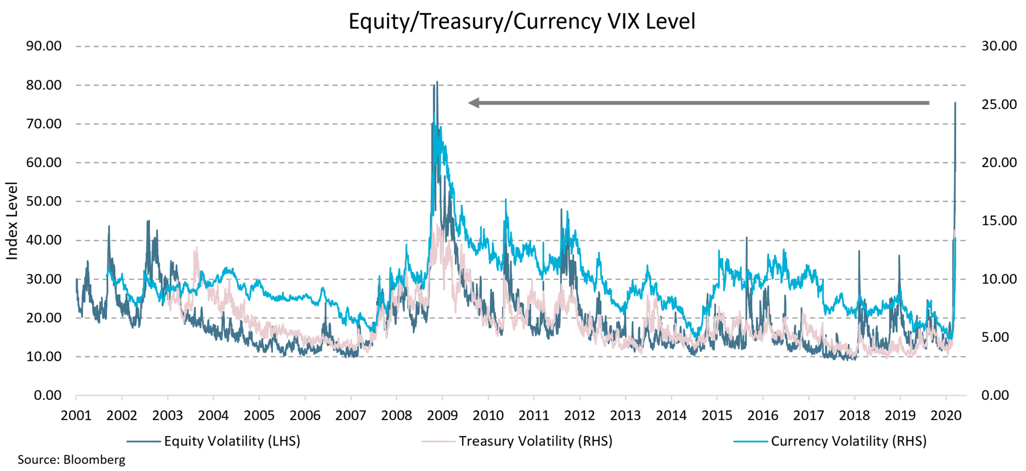 This chart shows the elevated degree of market volatility for Equity, Treasury and Currency markets which have hit levels not seen since the Global Financial Crisis. As at 13 March the Equity market hit 74, which is just short of the GFC high of 84.