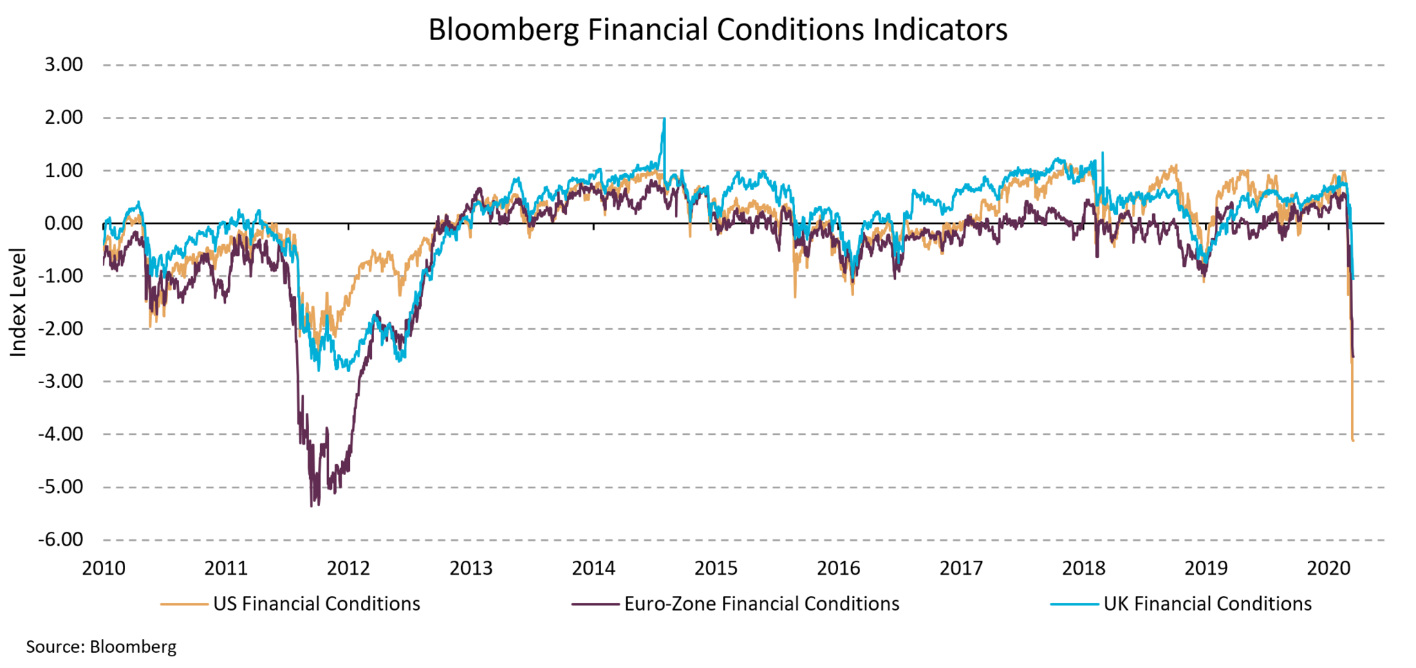 This chart shows the trend change of the Financial Conditions across three major markets, being the US, Eurozone and UK. At this stage the index remains above its last major decline in 2012. This metric is calculated daily based on a number of key inputs that relate to market stability across equity, fixed interest, currency, etc.