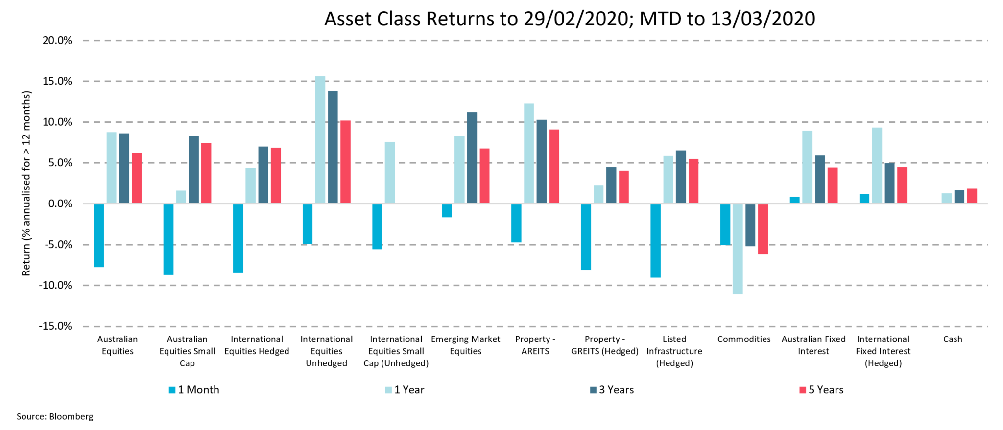 This chart shows the relative change in the major asset classes. All asset classes, with the exception of Cash, have suffered falls in the range between -23% and -0.3% between 29 February and 13 March 2020.