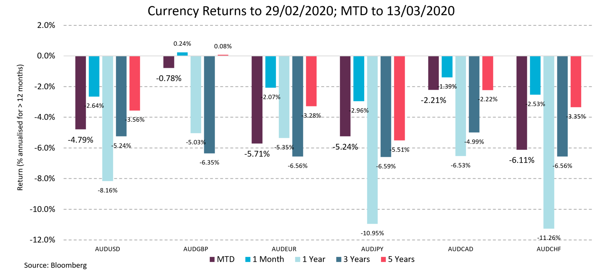 This chart shows the degree of deprecation of the Australian Dollar against major currencies. Between 29 February and 13 March 2020, the Australian Dollar has depreciated in a range between -4.79 to -6.11% against these key major currencies.