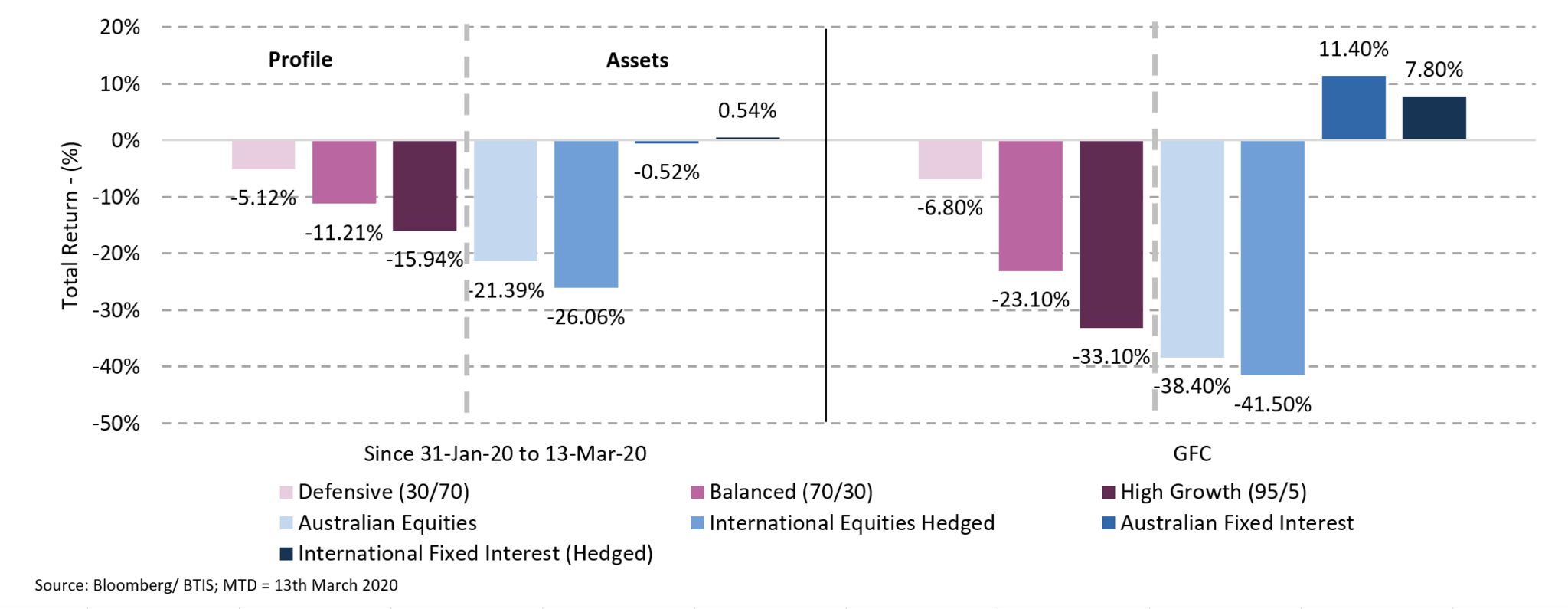 This chart demonstrates the benefits of diversification using and indicative Defensive fund, a balanced fund and High Growth funds. It shows that each performed in line with their respective asset allocations, protecting the investor against the far more significant falls in equity markets. For example, over the period 31 January 2020 to 13 March 2020, whilst international equities have fallen -26.06%, a balanced fund has only fallen -15.94%.