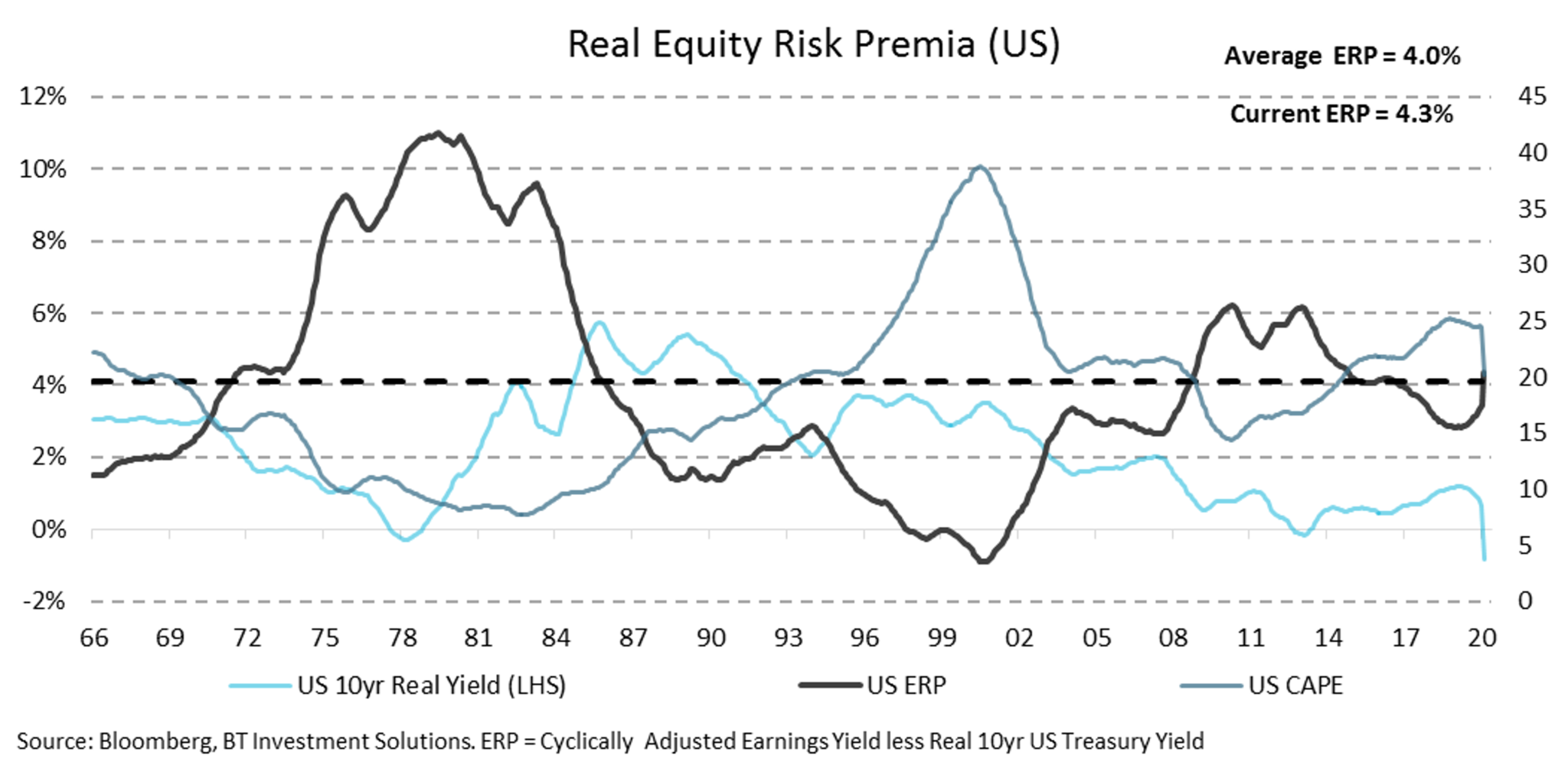 This chart shows the spread (i.e. difference in returns) between the US equity markets and the US 10 year bond yield. The spread is now 5% which is a number not seen since the Global Financial Crisis.