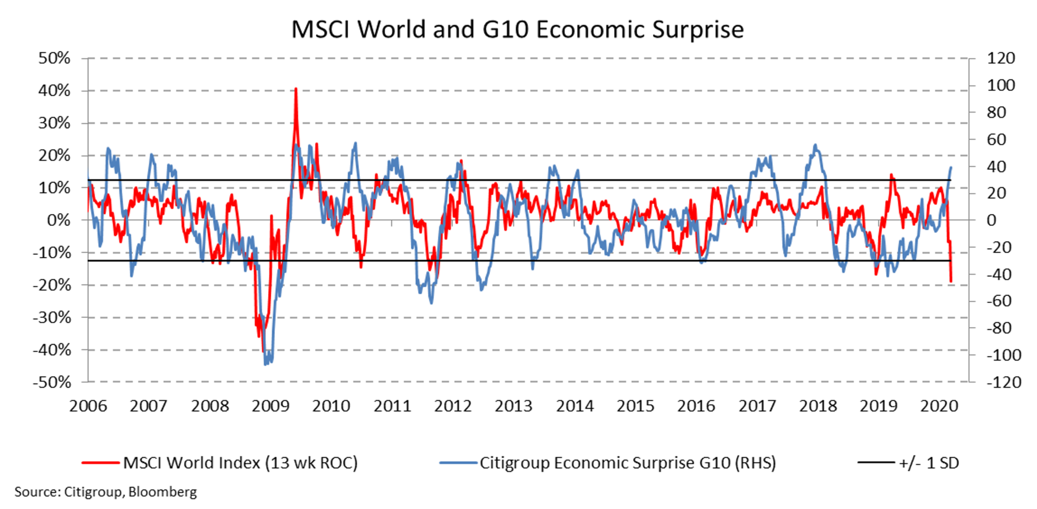 This chart shows that the overall global share market index has fallen by close to 40% over the last 13 weeks. However, the Citigroup Economic Surprise index has not reacted in the same way as yet, as it has done over past periods of market change. This indicates that global economic fundamentals remain intact and that the cause of the significant market falls are a direct relationship to COVID-19.