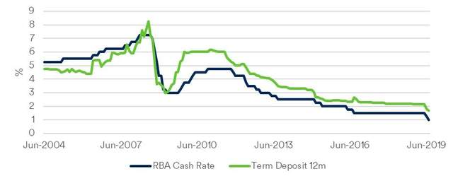 Australian cash rate - headed for zero?