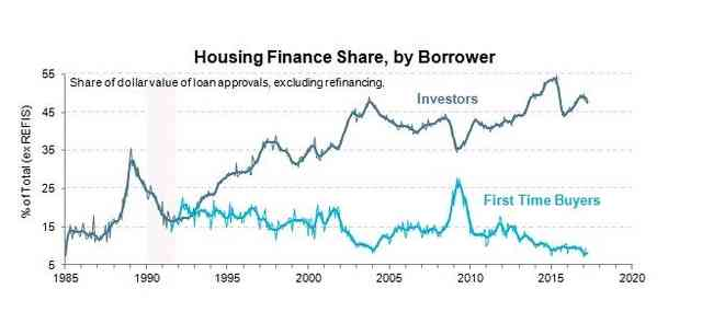 Housing finance share, by borrower