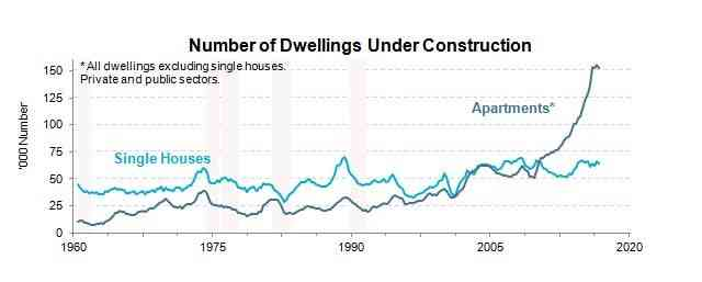 Number of dwellings under construction