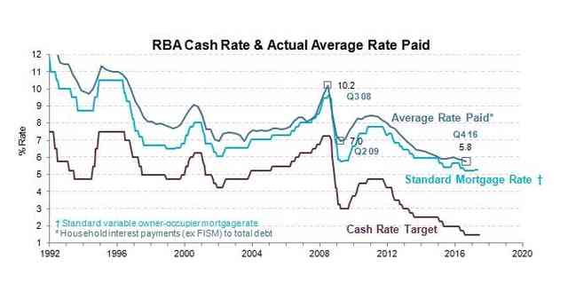 RBA cash rate & actual rate paid