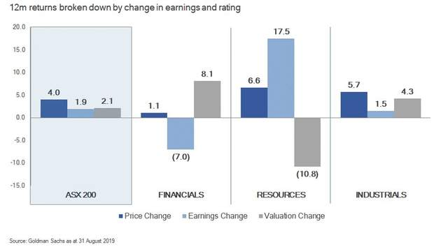 12 month returns broken down by change in earnings and rating