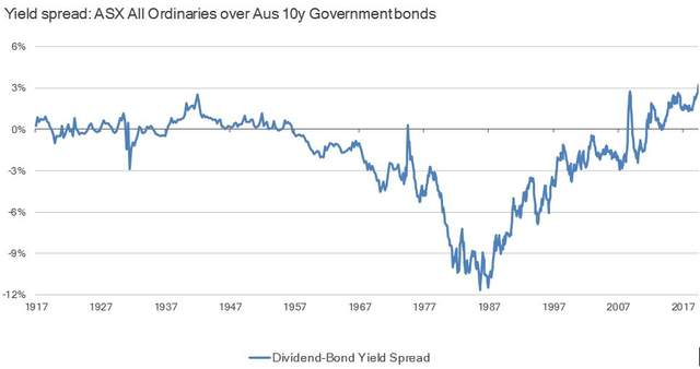Yield spread: ASX All Ordinaries over Aus 10y Government bonds