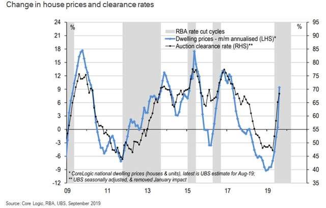Change in house prices and clearance rates