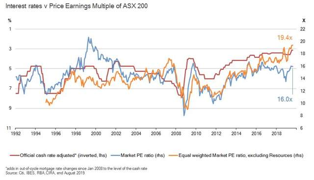 Interest rates v price earnings multiple of ASX200