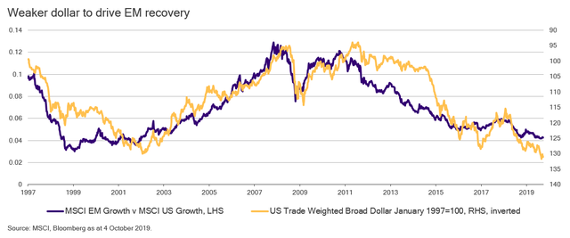 Image about weaker dollar to drive EM recovery