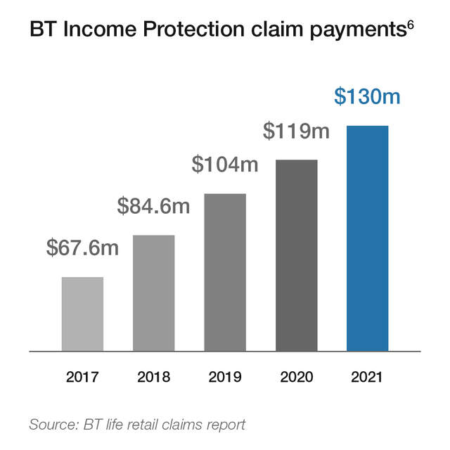 BT Income Protection payments graph showing increase in claim payments from 2017 to 2020