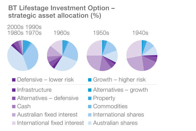 BT Lifestage investment option - strategic asset allocation (%). These pie charts illustrate the text above.