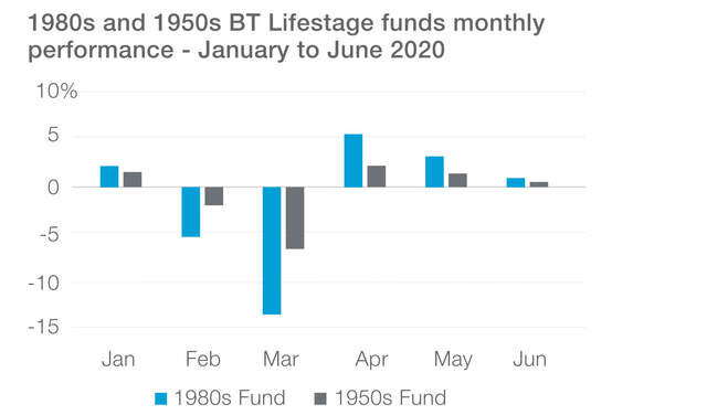 BT 1980s and 1950s Lifestage funds Monthly performance - January  to June 2020