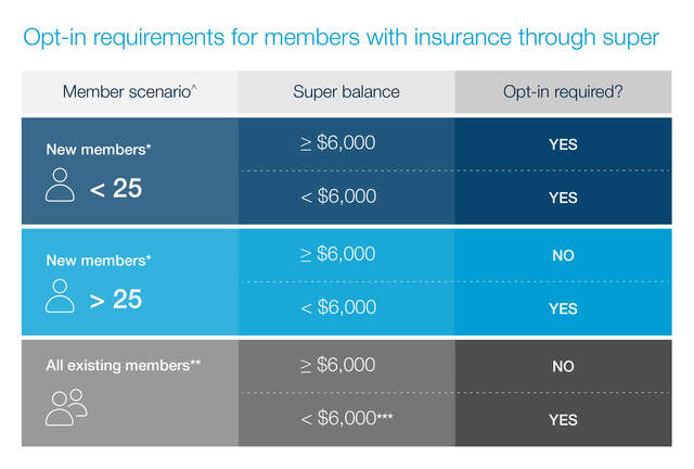 Super Insurance for low super balance