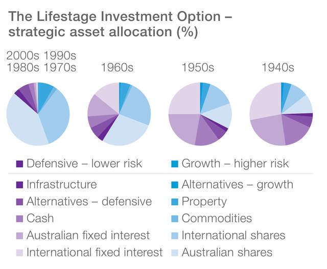 Lifestage investment option - strategic asset allocation (%). These pie charts illustrate the text above.