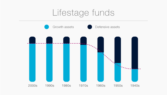 Lifestage investment mix graph
