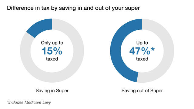 "Graph titled ""Investments taxed in and outside your super"" Description provided below.: Pie chart indicates that investments within your super are taxed up to 15%, where as investments outside your super are taxed up to 47%."