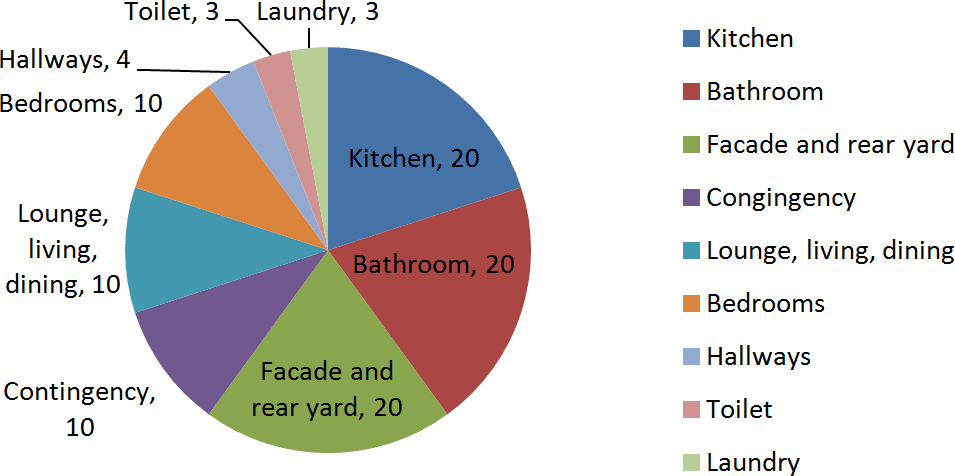 Kitchen: 20%, Bathroom: 20%, Facade and rear: 20%, Lounge & dining:10%, Bedrooms: 10%, Hall: 4%, Toliet: 3%, Laundry: 3%, Contingency: 10%
