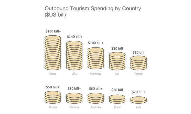 Outbound Tourism Spending by Country