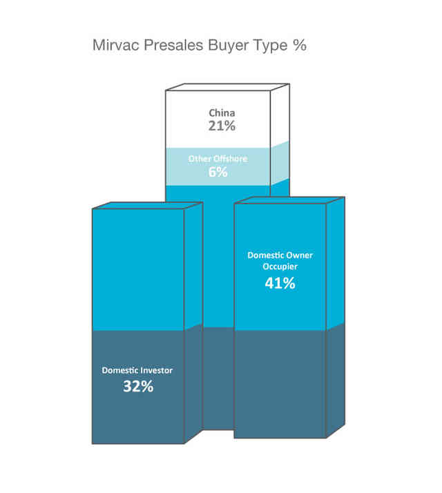 Mirvac Presales Buyer Type