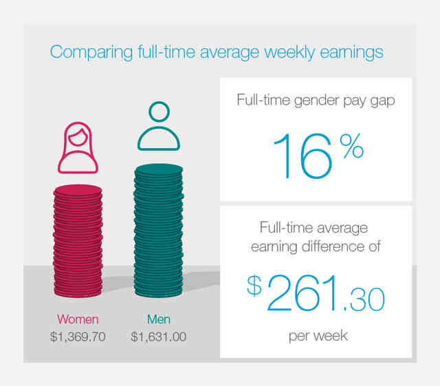 Weekly full-time average earnings for women are $1,369.70 and for men $1,631.00. The full time gender pay gap is 16% and full time earning average difference of $261.30 per week.