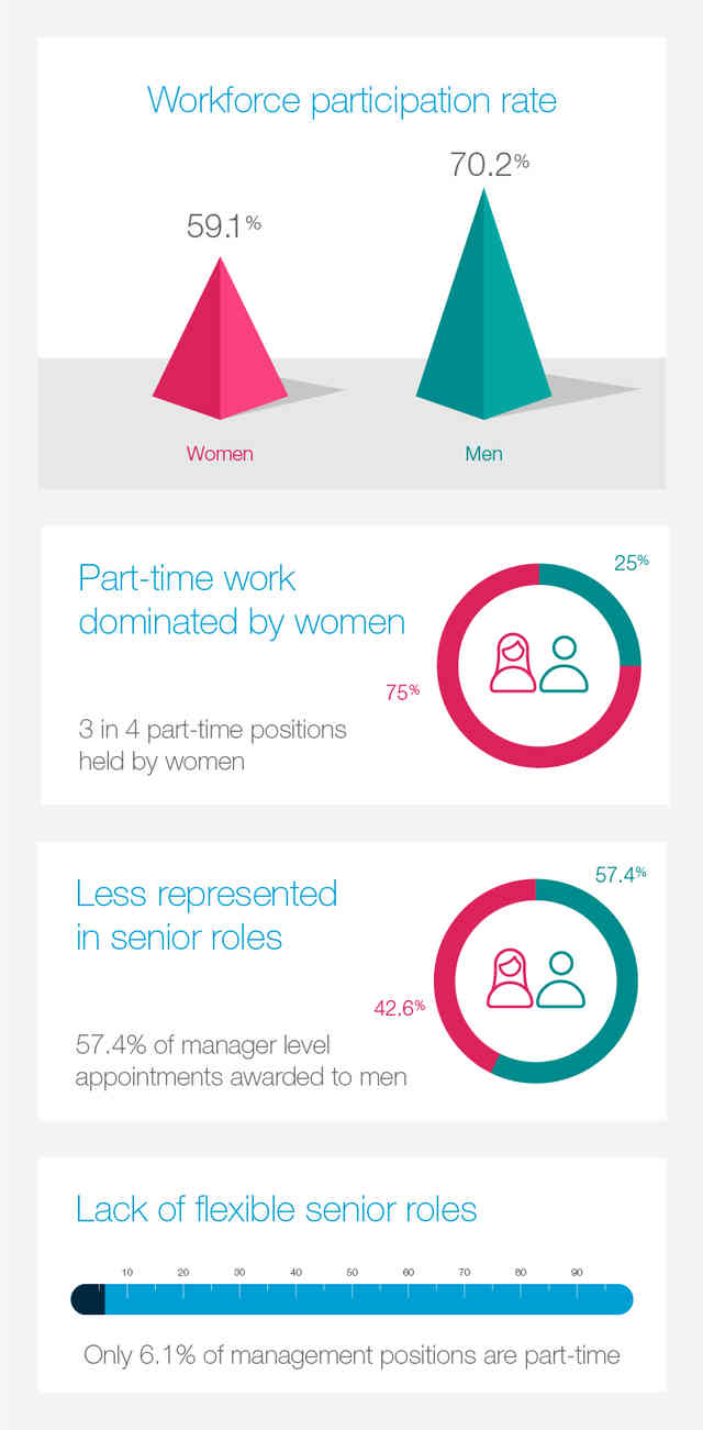 Gender workplace statistics at a glance
