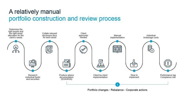 portfolio construction and review process