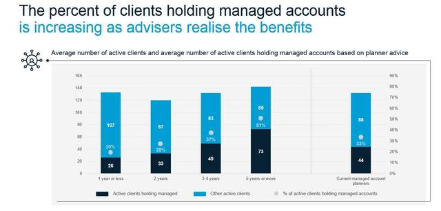 percent of clients holding ma