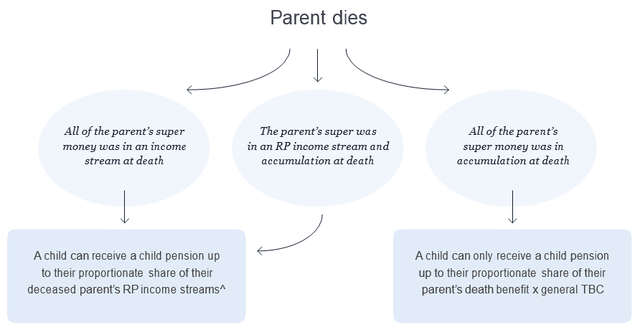 Image showing what happens when a parent passes away