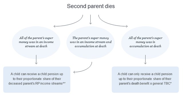 Image showing what happens when second parent passes away